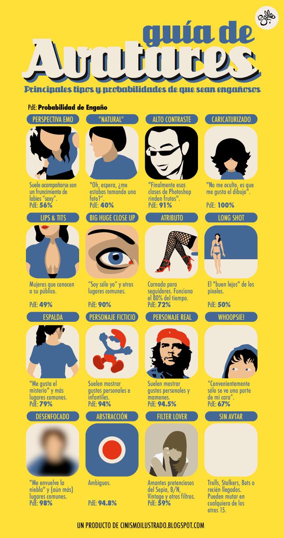 guia de avatares