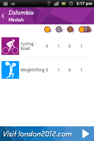 Segunda Medalla para Colombia #London2012